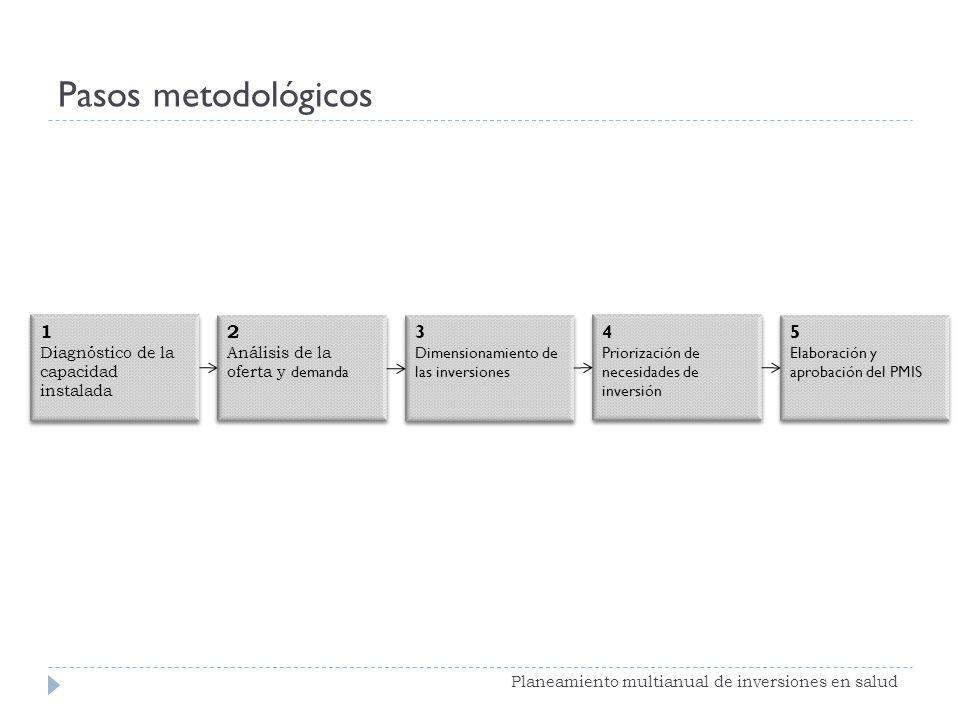 Pasos metodológicos Planeamiento multianual de inversiones en salud 2 Análisis de la oferta y demanda 2 Análisis de la oferta y demanda 3 Dimensionami