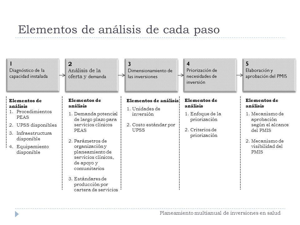 2 Análisis de la oferta y demanda 2 Análisis de la oferta y demanda 3 Dimensionamiento de las inversiones 3 Dimensionamiento de las inversiones Elemen