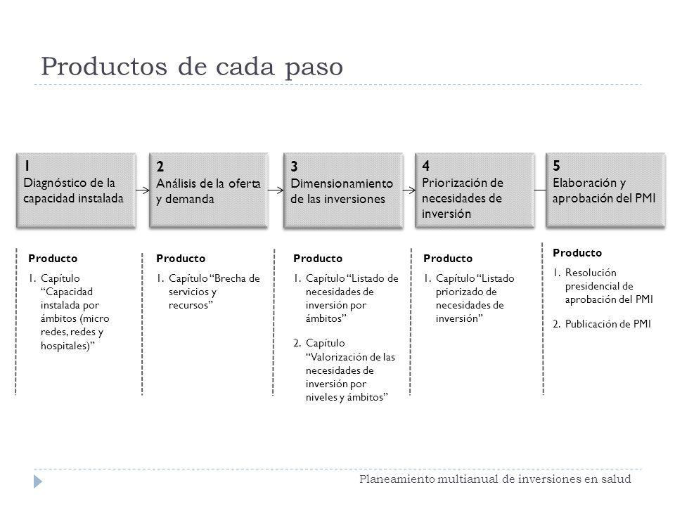 2 Análisis de la oferta y demanda 2 Análisis de la oferta y demanda 3 Dimensionamiento de las inversiones 3 Dimensionamiento de las inversiones 4 Prio