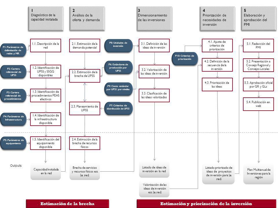 1 Diagnóstico de la capacidad instalada 1 Diagnóstico de la capacidad instalada 2 Análisis de la oferta y demanda 2 Análisis de la oferta y demanda P1