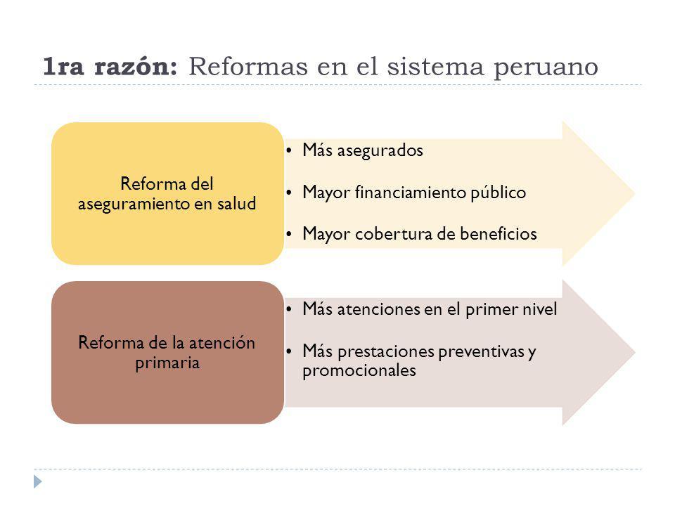 1ra razón: Reformas en el sistema peruano Más asegurados Mayor financiamiento público Mayor cobertura de beneficios Reforma del aseguramiento en salud
