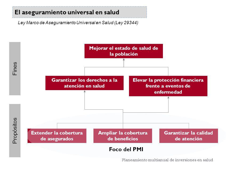 El aseguramiento universal en salud Extender la cobertura de asegurados Mejorar el estado de salud de la población Garantizar los derechos a la atenci