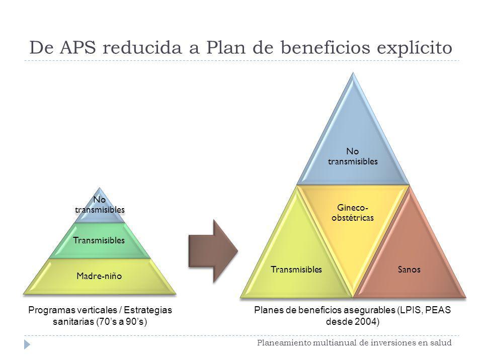 De APS reducida a Plan de beneficios explícito Planeamiento multianual de inversiones en salud No transmisibles Transmisibles Madre-niño No transmisib
