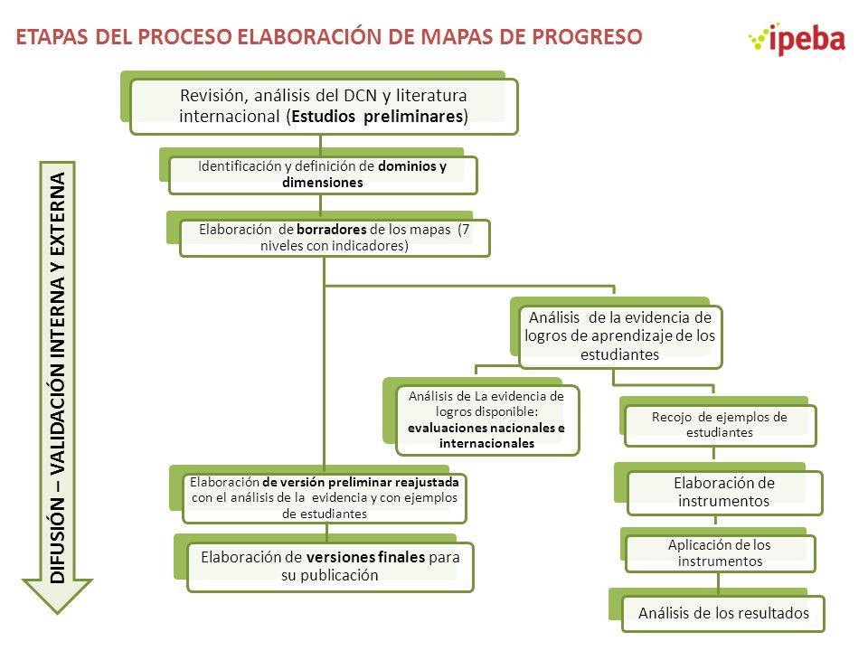 ETAPAS DEL PROCESO ELABORACIÓN DE MAPAS DE PROGRESO 13 DIFUSIÓN – VALIDACIÓN INTERNA Y EXTERNA Revisión, análisis del DCN y literatura internacional (