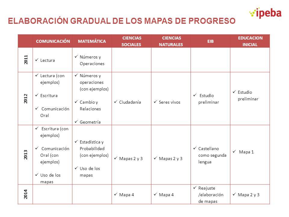ELABORACIÓN GRADUAL DE LOS MAPAS DE PROGRESO COMUNICACIÓNMATEMÁTICA CIENCIAS SOCIALES CIENCIAS NATURALES EIB EDUCACION INICIAL 2011 Lectura Números y