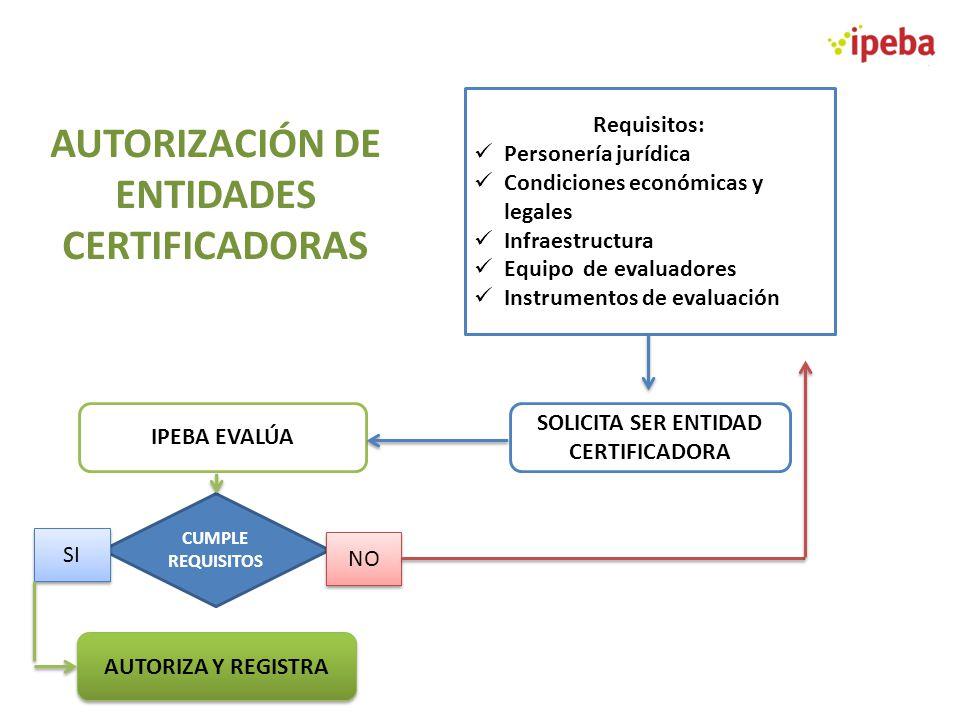 AUTORIZACIÓN DE ENTIDADES CERTIFICADORAS Requisitos: Personería jurídica Condiciones económicas y legales Infraestructura Equipo de evaluadores Instru