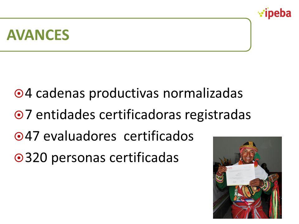 AVANCES 4 cadenas productivas normalizadas 7 entidades certificadoras registradas 47 evaluadores certificados 320 personas certificadas
