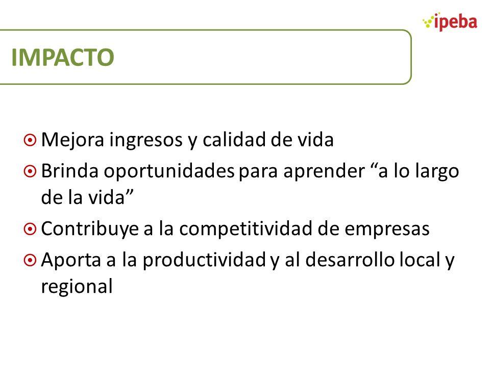 IMPACTO Mejora ingresos y calidad de vida Brinda oportunidades para aprender a lo largo de la vida Contribuye a la competitividad de empresas Aporta a