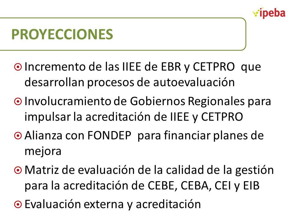 PROYECCIONES Incremento de las IIEE de EBR y CETPRO que desarrollan procesos de autoevaluación Involucramiento de Gobiernos Regionales para impulsar l