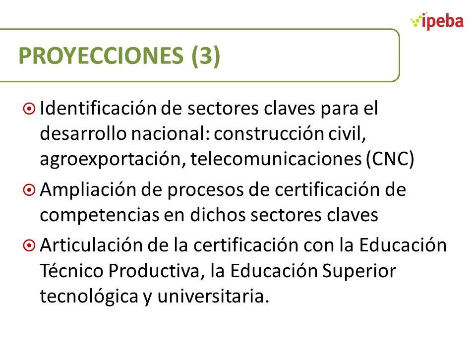 PROYECCIONES (3) Identificación de sectores claves para el desarrollo nacional: construcción civil, agroexportación, telecomunicaciones (CNC) Ampliaci