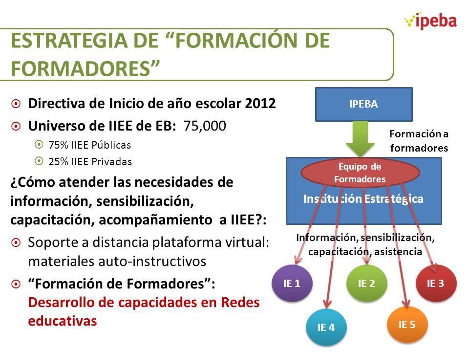 ESTRATEGIA DE FORMACIÓN DE FORMADORES Directiva de Inicio de año escolar 2012 Universo de IIEE de EB: 75,000 75% IIEE Públicas 25% IIEE Privadas ¿Cómo
