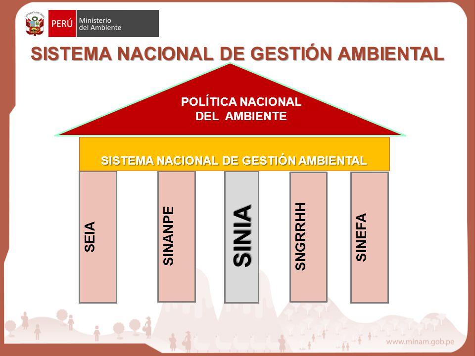 SINANPE SEIASINEFA SNGRRHH SINIA SISTEMA NACIONAL DE GESTIÓN AMBIENTAL POLÍTICA NACIONAL DEL AMBIENTE