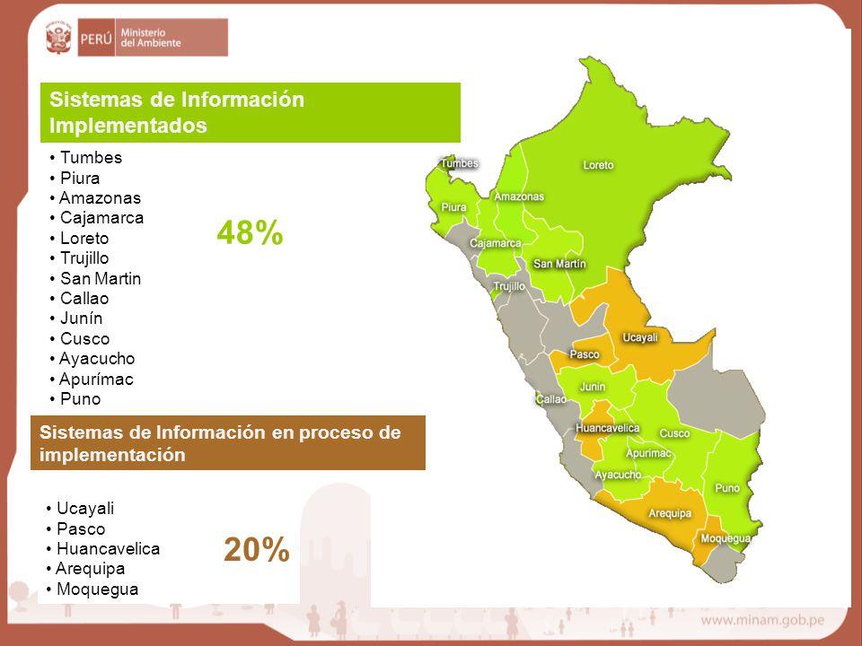 Tumbes Piura Amazonas Cajamarca Loreto Trujillo San Martin Callao Junín Cusco Ayacucho Apurímac Puno Sistemas de Información en proceso de implementac