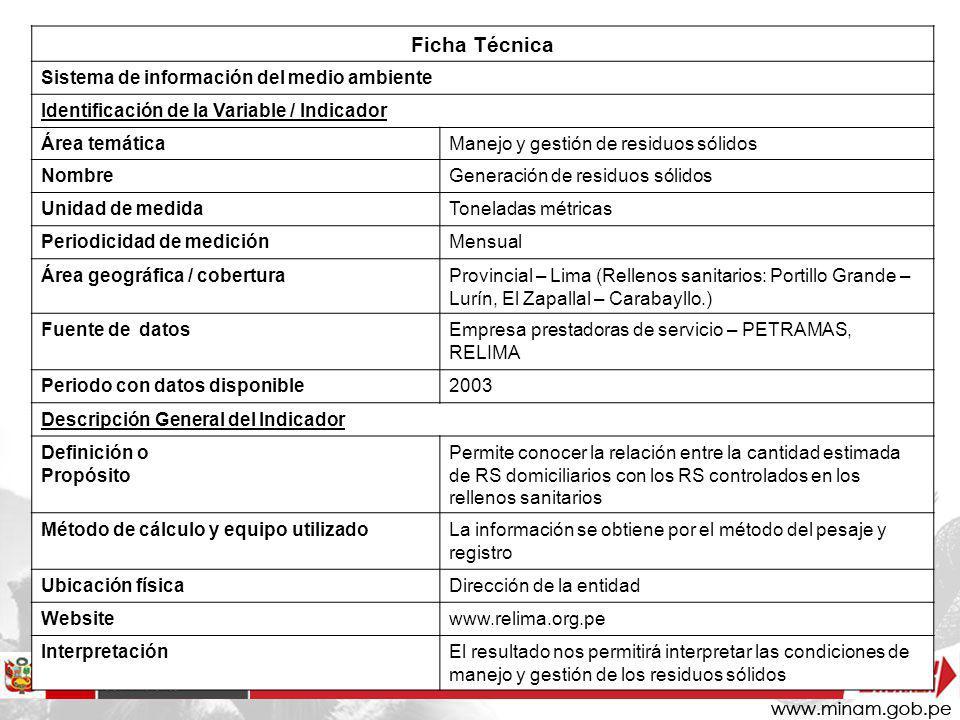 Ficha Técnica Sistema de información del medio ambiente Identificación de la Variable / Indicador Área temáticaManejo y gestión de residuos sólidos No