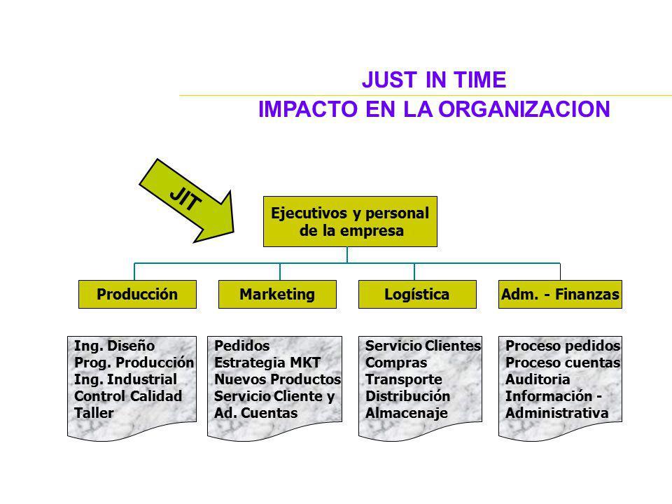 JUST IN TIME IMPACTO EN LA ORGANIZACION Ejecutivos y personal de la empresa ProducciónMarketingLogísticaAdm. - Finanzas Ing. Diseño Prog. Producción I