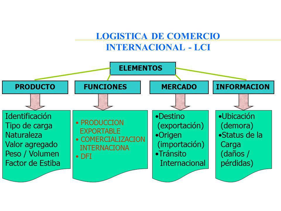 ELEMENTOS LOGISTICA DE COMERCIO INTERNACIONAL - LCI INFORMACIONMERCADOFUNCIONESPRODUCTO Identificación Tipo de carga Naturaleza Valor agregado Peso /