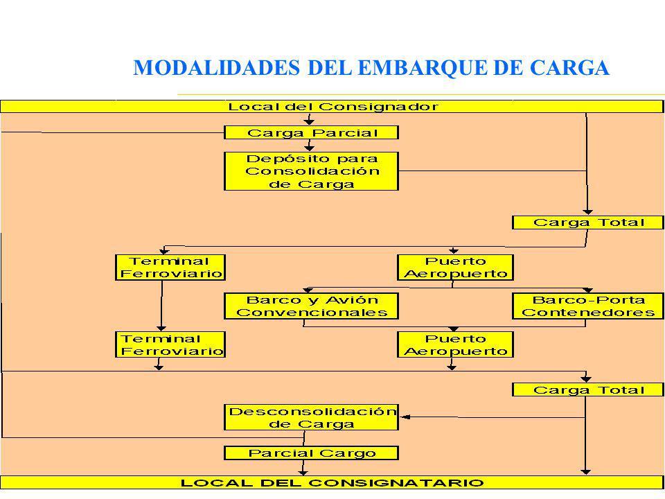 MODALIDADES DEL EMBARQUE DE CARGA
