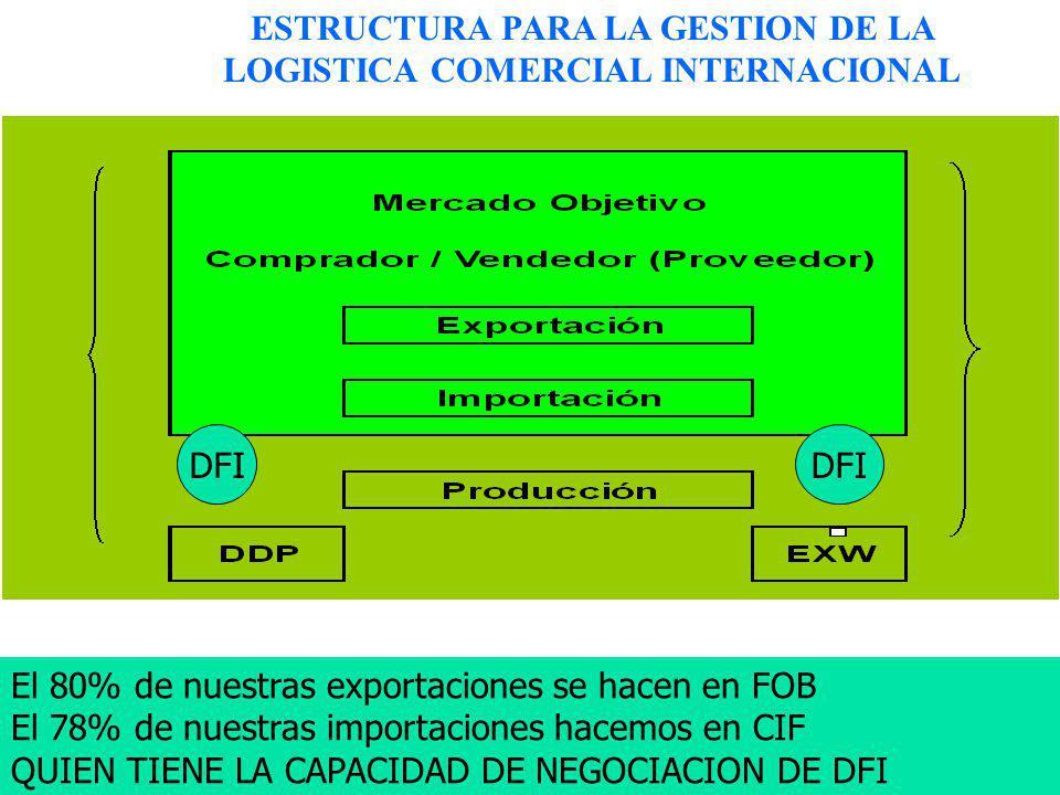 ESTRUCTURA PARA LA GESTION DE LA LOGISTICA COMERCIAL INTERNACIONAL DFI El 80% de nuestras exportaciones se hacen en FOB El 78% de nuestras importacion