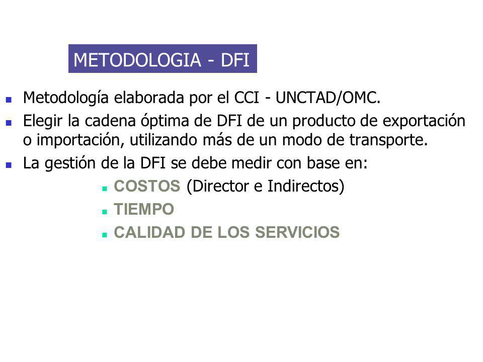 METODOLOGIA - DFI Metodología elaborada por el CCI - UNCTAD/OMC. Elegir la cadena óptima de DFI de un producto de exportación o importación, utilizand