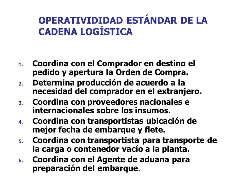 OPERATIVIDIDAD ESTÁNDAR DE LA CADENA LOGÍSTICA 1. Coordina con el Comprador en destino el pedido y apertura la Orden de Compra. 2. Determina producció