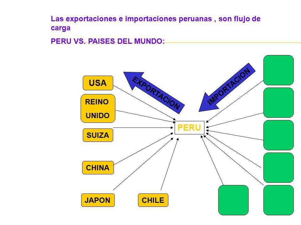 PERU USA CHILE REINO UNIDO SUIZA CHINA JAPON Las exportaciones e importaciones peruanas, son flujo de carga PERU VS. PAISES DEL MUNDO: EXPORTACION IMP