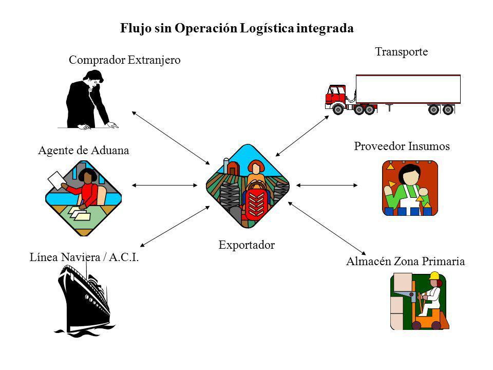 Comprador Extranjero Transporte Agente de Aduana Línea Naviera / A.C.I. Exportador Almacén Zona Primaria Proveedor Insumos Flujo sin Operación Logísti