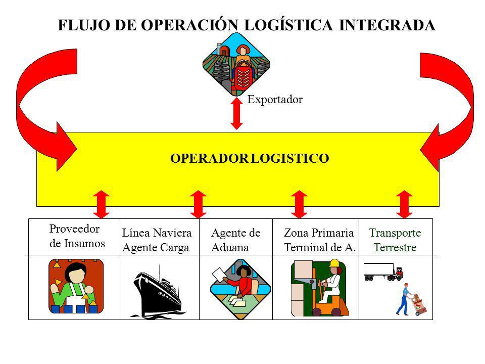 OPERADOR LOGISTICO Transporte Terrestre Línea Naviera Agente Carga Exportador Proveedor de Insumos Agente de Aduana Zona Primaria Terminal de A. FLUJO