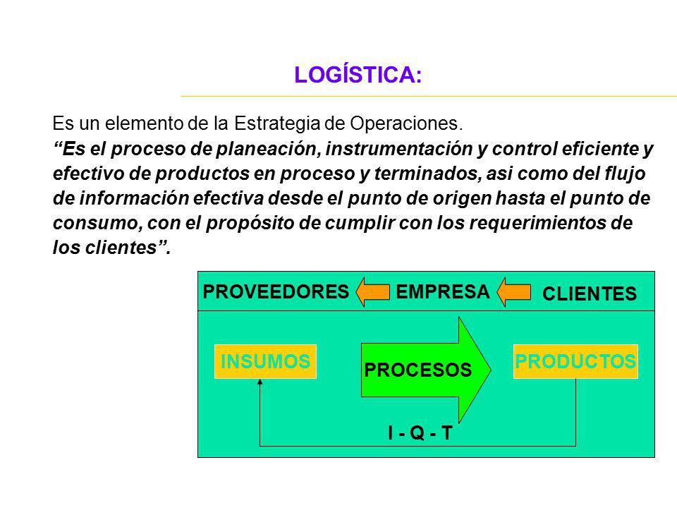 LOGÍSTICA: Es un elemento de la Estrategia de Operaciones. Es el proceso de planeación, instrumentación y control eficiente y efectivo de productos en
