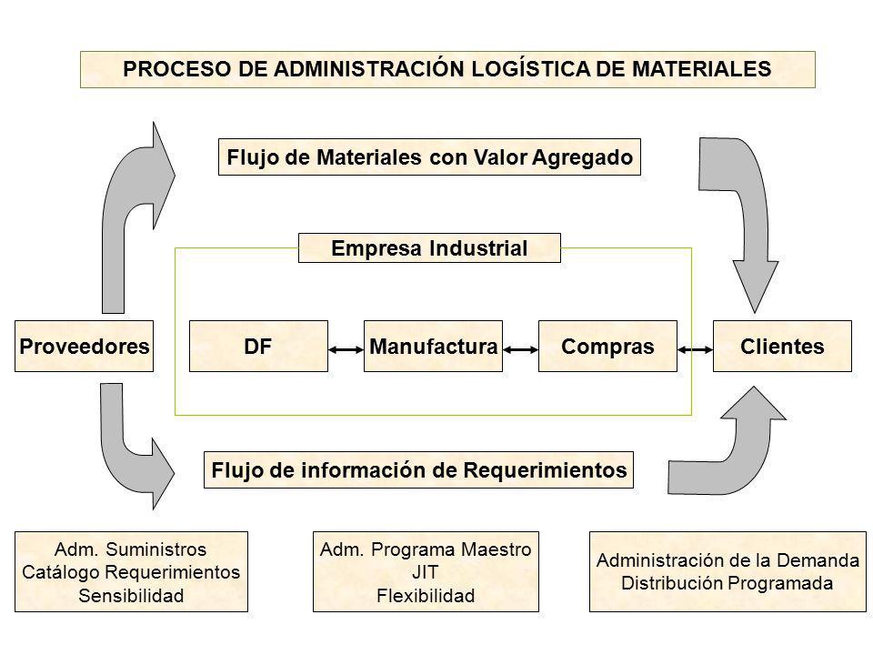 PROCESO DE ADMINISTRACIÓN LOGÍSTICA DE MATERIALES Flujo de Materiales con Valor Agregado Empresa Industrial ProveedoresDFManufacturaComprasClientes Fl