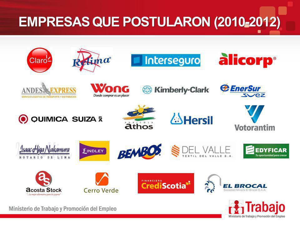 EMPRESAS QUE POSTULARON (2010-2012)