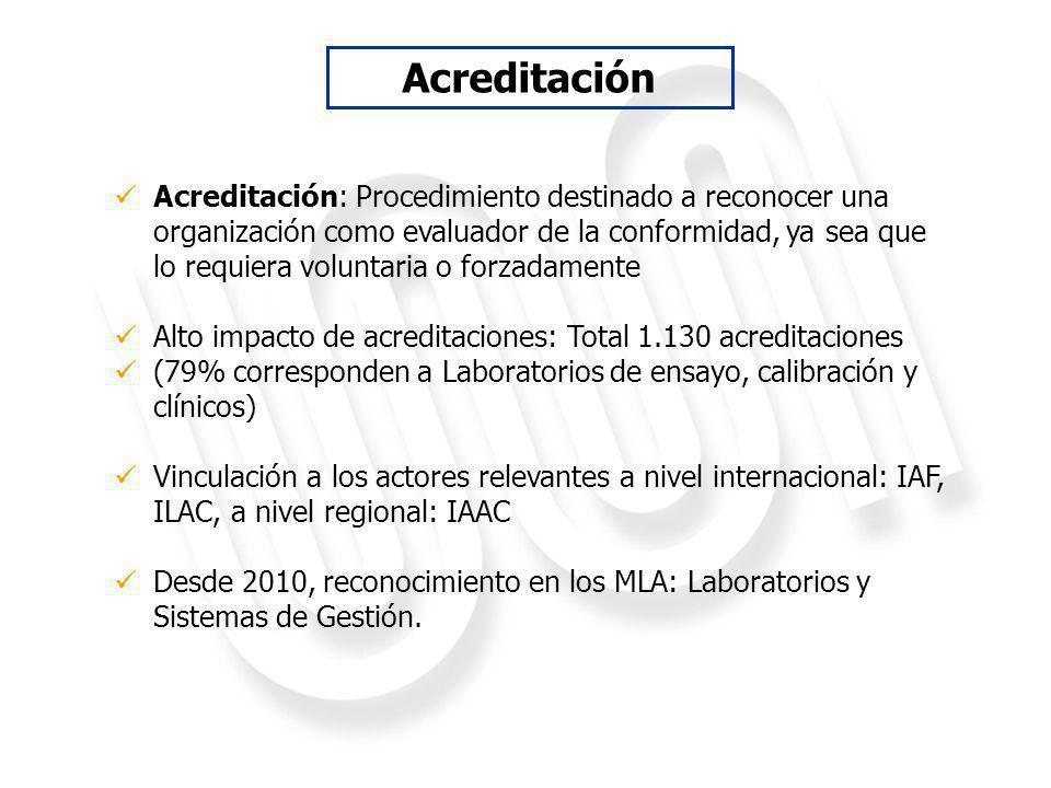 Acreditación: Procedimiento destinado a reconocer una organización como evaluador de la conformidad, ya sea que lo requiera voluntaria o forzadamente Alto impacto de acreditaciones: Total 1.130 acreditaciones (79% corresponden a Laboratorios de ensayo, calibración y clínicos) Vinculación a los actores relevantes a nivel internacional: IAF, ILAC, a nivel regional: IAAC Desde 2010, reconocimiento en los MLA: Laboratorios y Sistemas de Gestión.