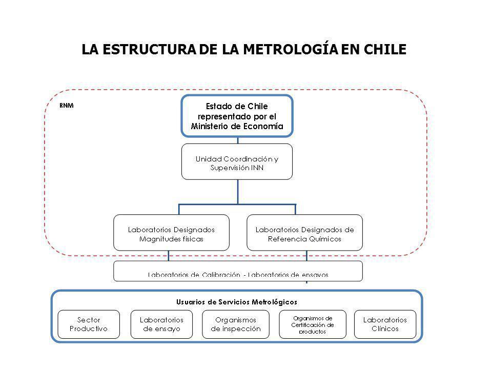 LA ESTRUCTURA DE LA METROLOGÍA EN CHILE