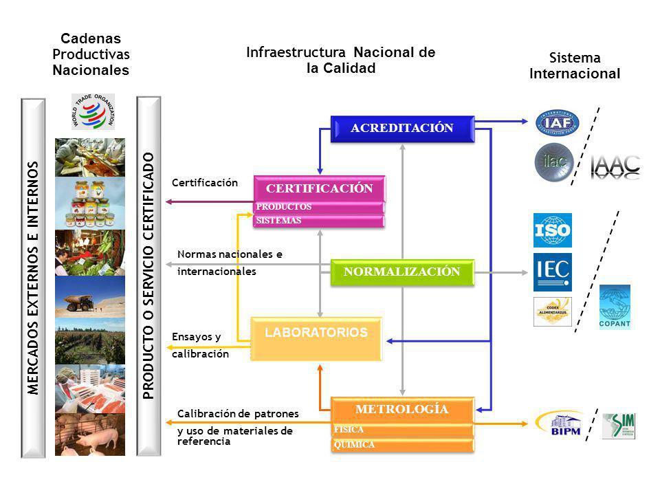Cadenas Productivas Nacionales Sistema Internacional Infraestructura Nacional de la Calidad PRODUCTO O SERVICIO CERTIFICADO MERCADOS EXTERNOS E INTERN
