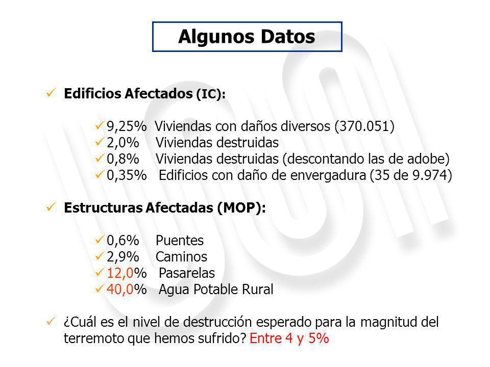 Edificios Afectados (IC): 9,25% Viviendas con daños diversos (370.051) 2,0% Viviendas destruidas 0,8% Viviendas destruidas (descontando las de adobe) 0,35% Edificios con daño de envergadura (35 de 9.974) Estructuras Afectadas (MOP): 0,6% Puentes 2,9% Caminos 12,0% Pasarelas 40,0% Agua Potable Rural ¿Cuál es el nivel de destrucción esperado para la magnitud del terremoto que hemos sufrido.