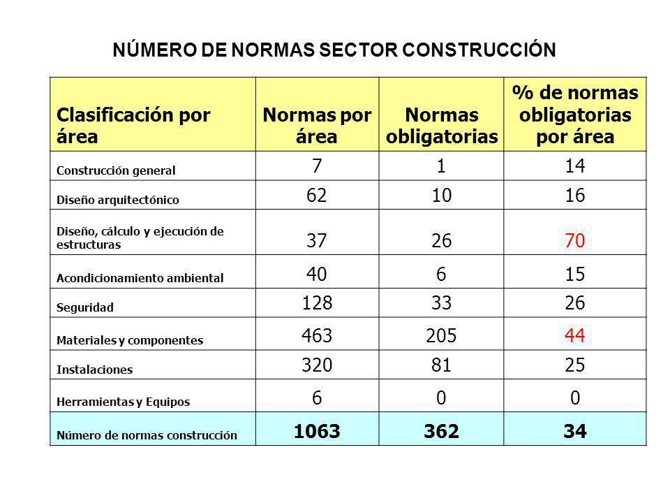 NÚMERO DE NORMAS SECTOR CONSTRUCCIÓN Clasificación por área Normas por área Normas obligatorias % de normas obligatorias por área Construcción general