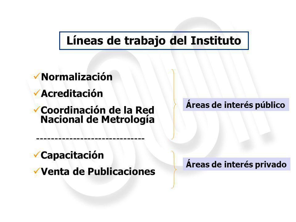 Líneas de trabajo del Instituto Normalización Acreditación Coordinación de la Red Nacional de Metrología ------------------------------ Capacitación V