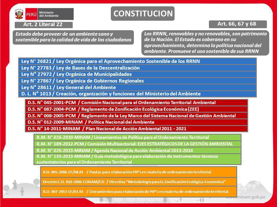 CONSTITUCION Art. 2 Literal 22 Art. 66, 67 y 68 Estado debe proveer de un ambiente sano y sostenible para la calidad de vida de los ciudadanos Los RRN