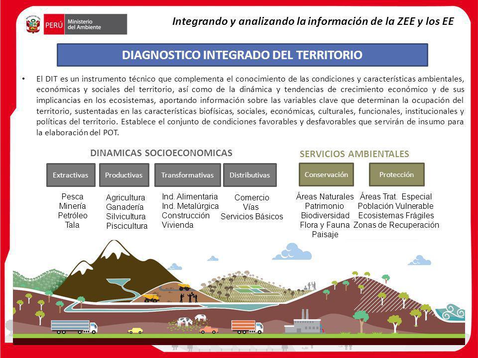 DIAGNOSTICO INTEGRADO DEL TERRITORIO Integrando y analizando la información de la ZEE y los EE El DIT es un instrumento técnico que complementa el con