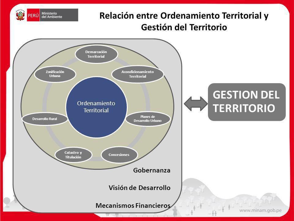 Gobernanza Visión de Desarrollo Mecanismos Financieros GESTION DEL TERRITORIO Ordenamiento Territorial Demarcación Territorial Acondicionamiento Terri
