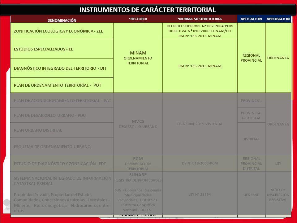 INSTRUMENTOS DE CARÁCTER TERRITORIAL DENOMINACIÓN RECTORÍA NORMA SUSTENTATORIAAPLICACIÓNAPROBACION ZONIFICACIÓN ECOLÓGICA Y ECONÓMICA - ZEE MINAM ORDE