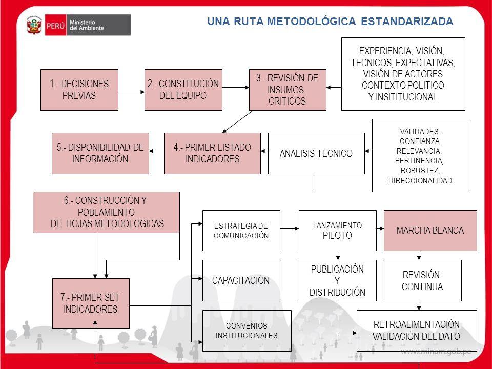 UNA RUTA METODOLÓGICA ESTANDARIZADA 1.- DECISIONES PREVIAS 2.- CONSTITUCIÓN DEL EQUIPO 3.- REVISIÓN DE INSUMOS CRITICOS EXPERIENCIA, VISIÓN, TECNICOS,