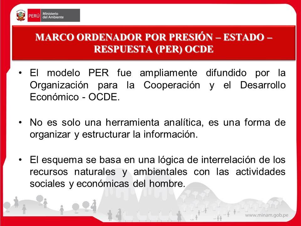 MARCO ORDENADOR POR PRESIÓN – ESTADO – RESPUESTA (PER) OCDE El modelo PER fue ampliamente difundido por la Organización para la Cooperación y el Desar