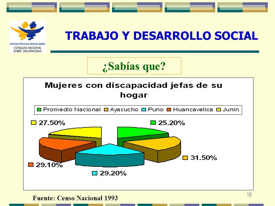 18 TRABAJO Y DESARROLLO SOCIAL Fuente: Censo Nacional 1993 ¿Sabías que?