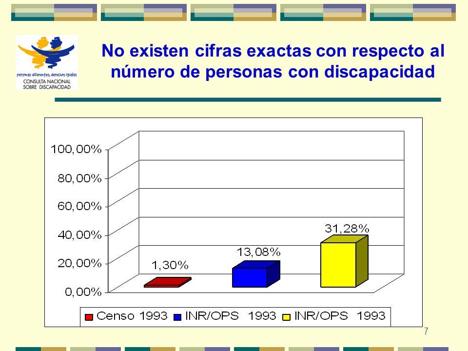 7 No existen cifras exactas con respecto al número de personas con discapacidad