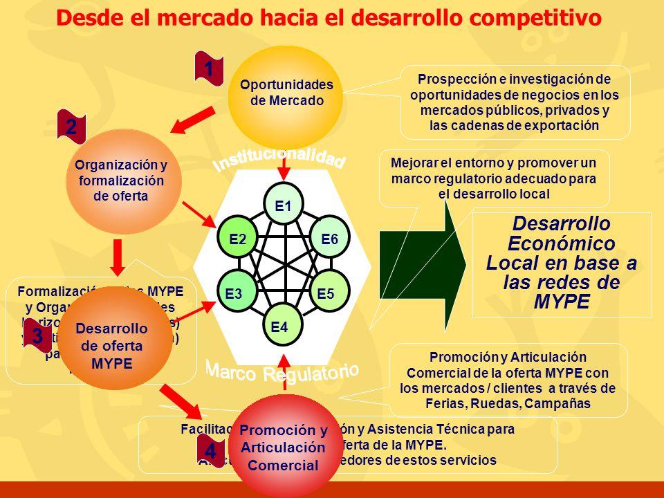 Facilitación de Capacitación y Asistencia Técnica para desarrollar la oferta de la MYPE. Articulación con proveedores de estos servicios Formalización