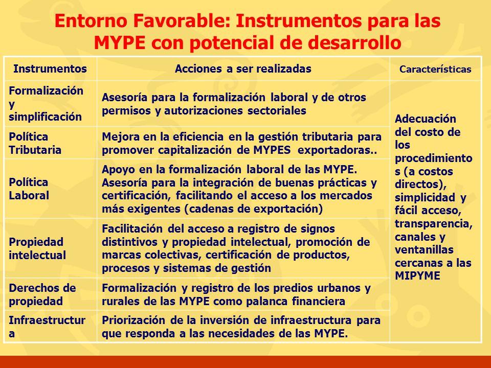 Entorno Favorable: Instrumentos para las MYPE con potencial de desarrollo InstrumentosAcciones a ser realizadas Características Formalización y simpli