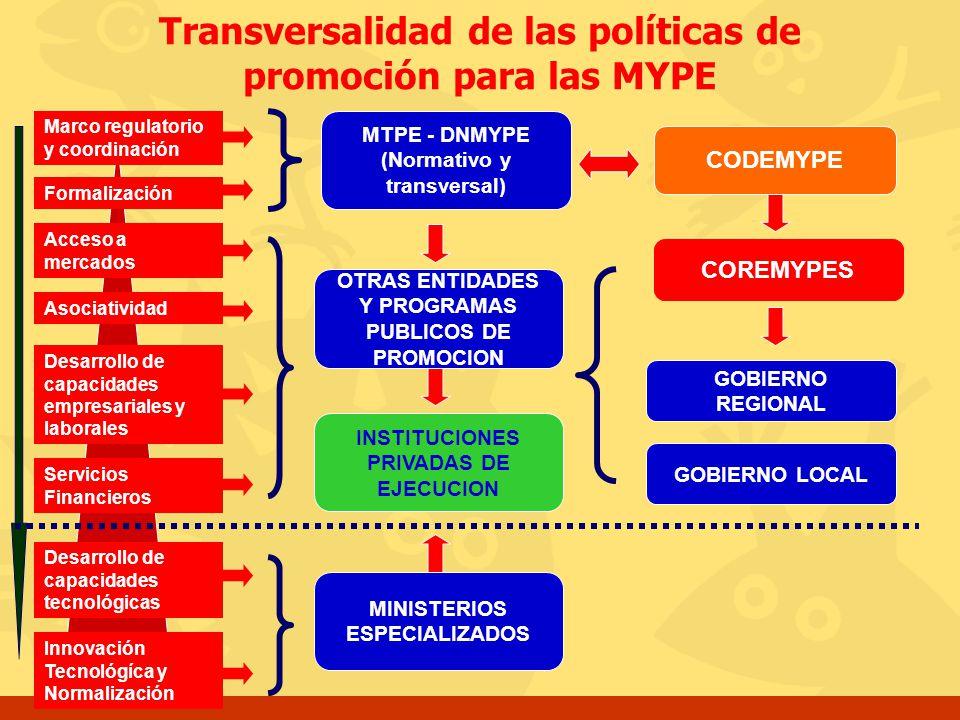 Transversalidad de las políticas de promoción para las MYPE Acceso a mercados Asociatividad Formalización Desarrollo de capacidades empresariales y la