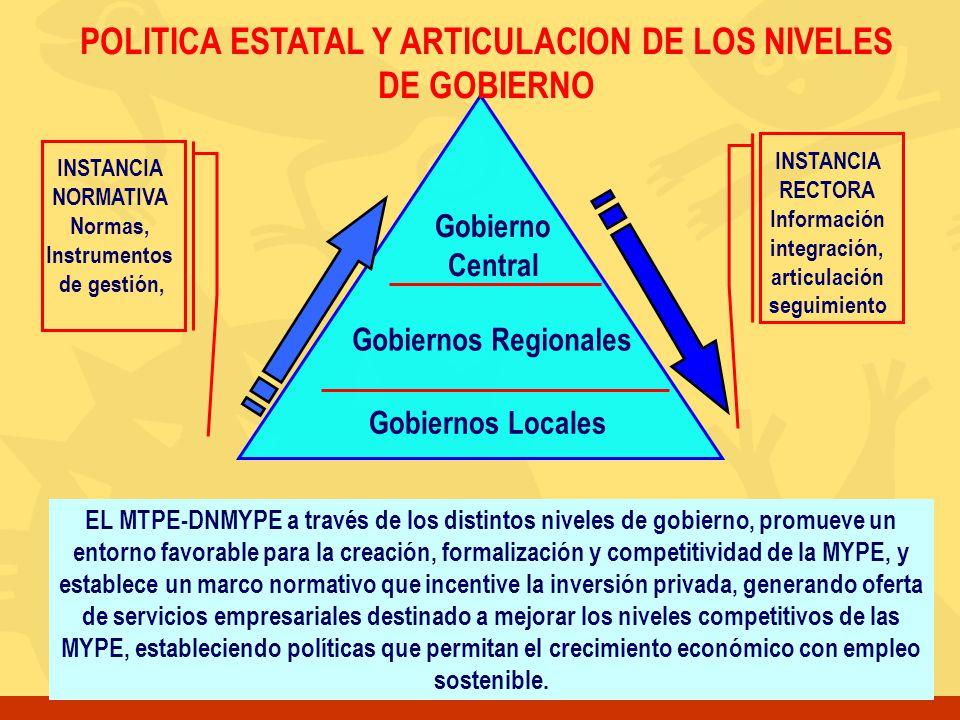 Gobierno Central Gobiernos Regionales Gobiernos Locales INSTANCIA NORMATIVA Normas, Instrumentos de gestión, EL MTPE-DNMYPE a través de los distintos
