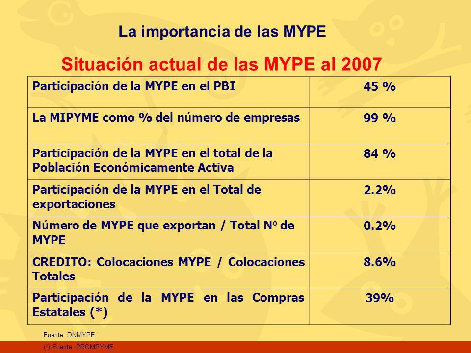 Participaci ó n de la MYPE en el PBI45 % La MIPYME como % del n ú mero de empresas99 % Participaci ó n de la MYPE en el total de la Poblaci ó n Econ ó
