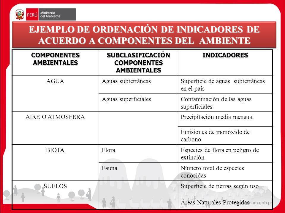 EJEMPLO DE ORDENACIÓN DE INDICADORES DE ACUERDO A COMPONENTES DEL AMBIENTE COMPONENTES AMBIENTALES SUBCLASIFICACIÓN COMPONENTES AMBIENTALES INDICADORE